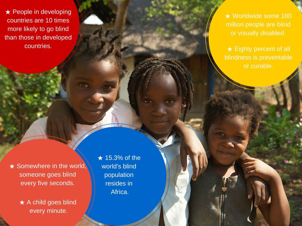 Stats about blindness in circles surrounded by three children
